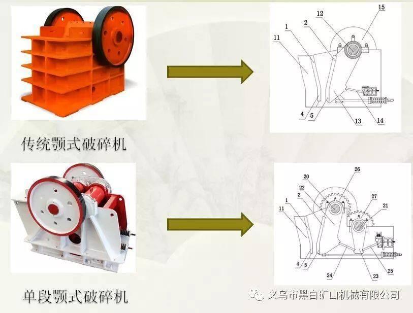 皮带给矿机_23种直观动态图,让你了解破碎机矿山机械工作原理-产品知识